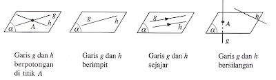 kedudukan garis terhadap garis lain