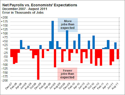 Divergence of economist predictions and actual jobs report numbers