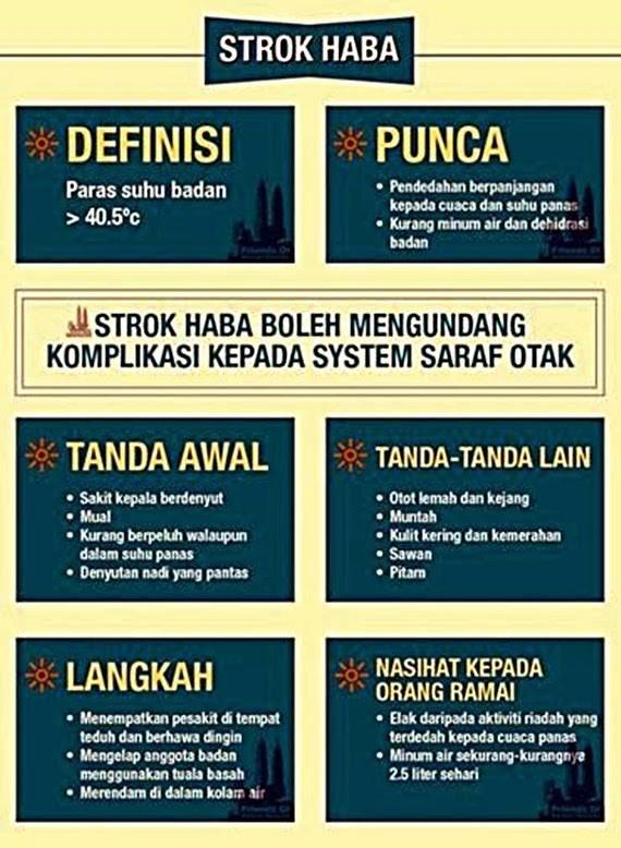 Malaysia DiLanda Panas Yang Ekstrem