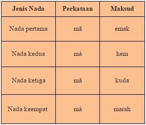 Tutorial Bahasa Mandarin Hanyu Pinyin, Nada, qiya, saad