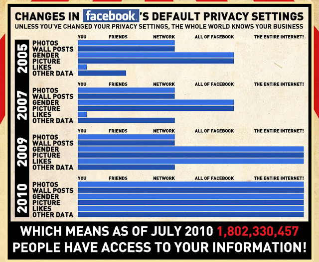 Changes in Facebooks Default Privacy Settings