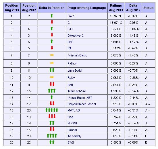 Lenguajes de programación más utilizados - Agosto del 2013
