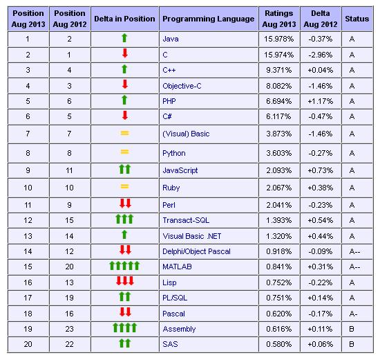The most widely used programming languages ​​in the month of August 2013