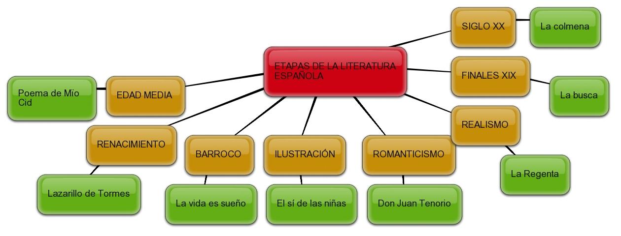 la literatura espanola contemporanea: