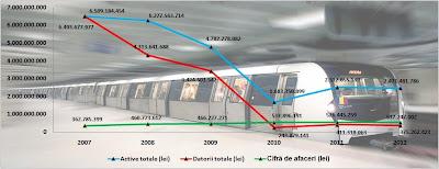 Metrorex evoluție indicatori