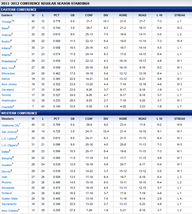 HoopFader's Nutshell: 2011-2012 NBA Season Standings