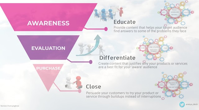 Educate - Differentiate - close are new approach in sales funnel