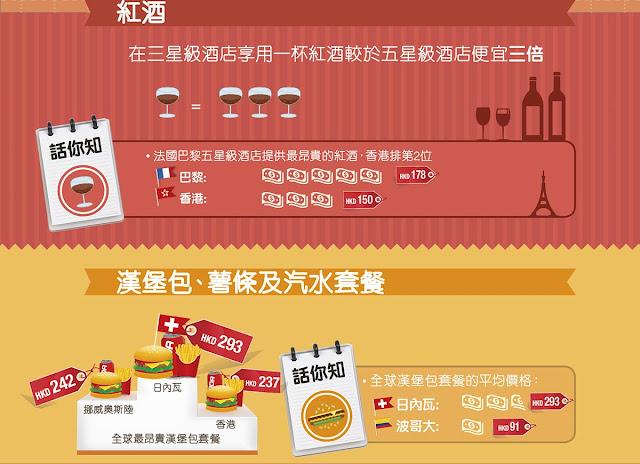 全球酒店紅酒、漢堡包指數