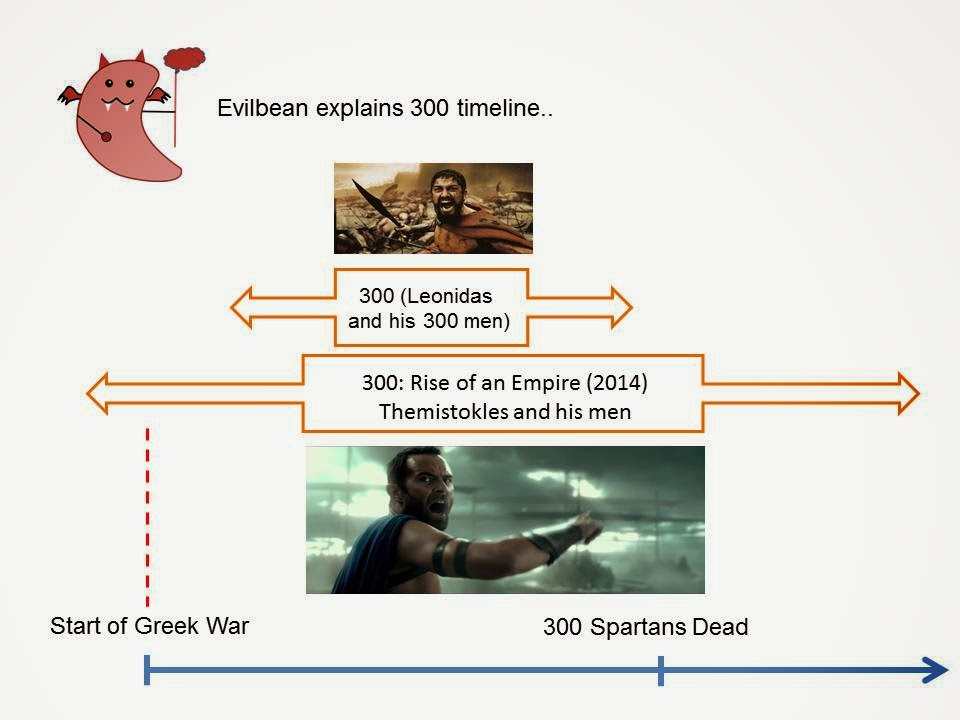 300 movie timeline explanation