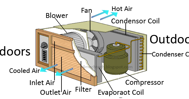 Air Conditioner Basics likewise Hvac 5439869 besides Scroll  pressor moreover Vapor Change Refrigeration also Working Of Window Air Conditioner. on air conditioning cycle diagram