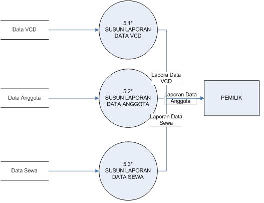 New data flow diagram konteks konteks data flow diagram diagram july data dfd pengertian natalia flow ccuart Image collections