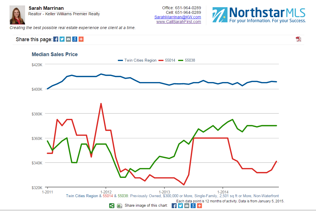 Median Sales Price Graph for 55038 and 55014 for homes over $300k