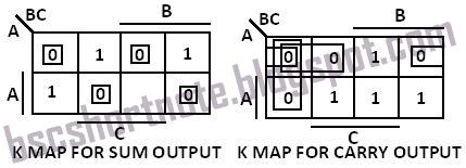 K-MAP FOR SUM AND CARRY OUTPUT OF FULL-ADDER