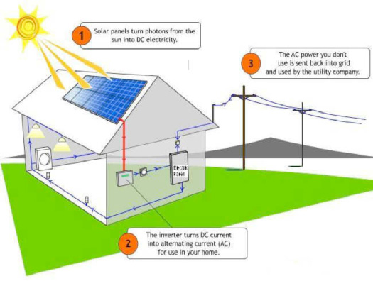 Solar panels diagram for kids the image for What is solar power for kids