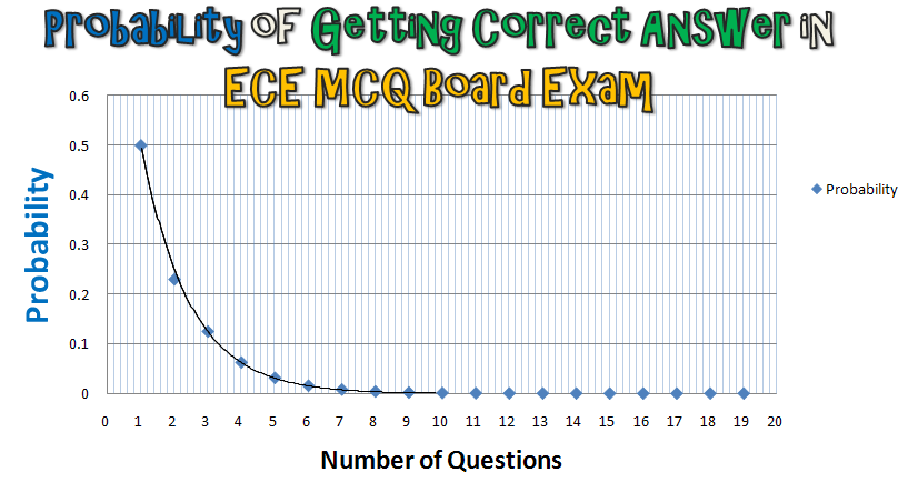 ece reviewers Ece board exam review guide - electronics study tips and techniques ece/electronics board exam sample questions - review and analysis 5 reasons why prc ece board examiners failed the board exam what to bring and wear on ece/electronics engineer board exam day.