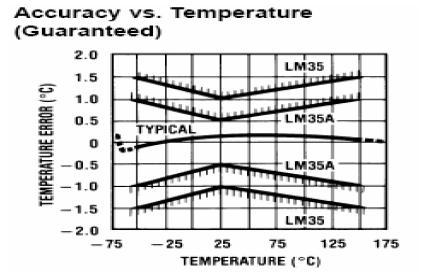 Document grafik hubungan akurasi terhadap suhu untuk sensor lm 35 ccuart Image collections