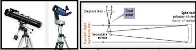 Teleskop Refraktor atau teleskop Bias, teleskop pantul, sejarah penemuan teleskop
