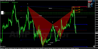 EURUSD harmonic bat bearish pattern