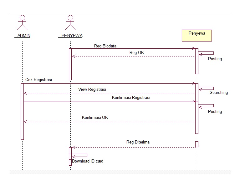Sequence diagram rental dvd all kind of wiring diagrams analisa perancangan rental dvd online cyber community rh cyberblog si blogspot com state diagram class diagram ccuart Image collections