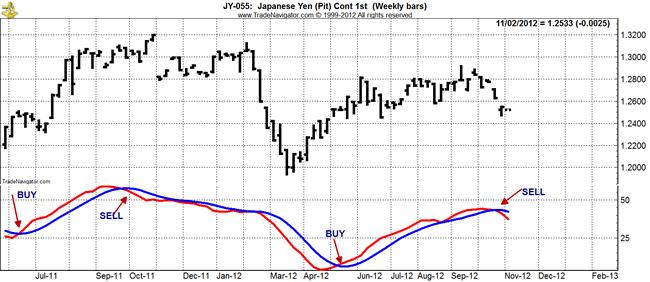 Indicators of insider trading