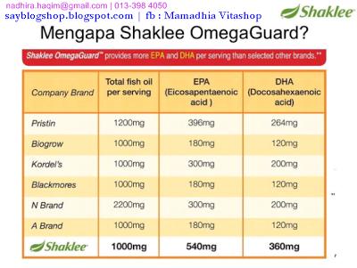 Asma, lelah, Omega Guard Shaklee, SImptom Asma, Simptom lelah