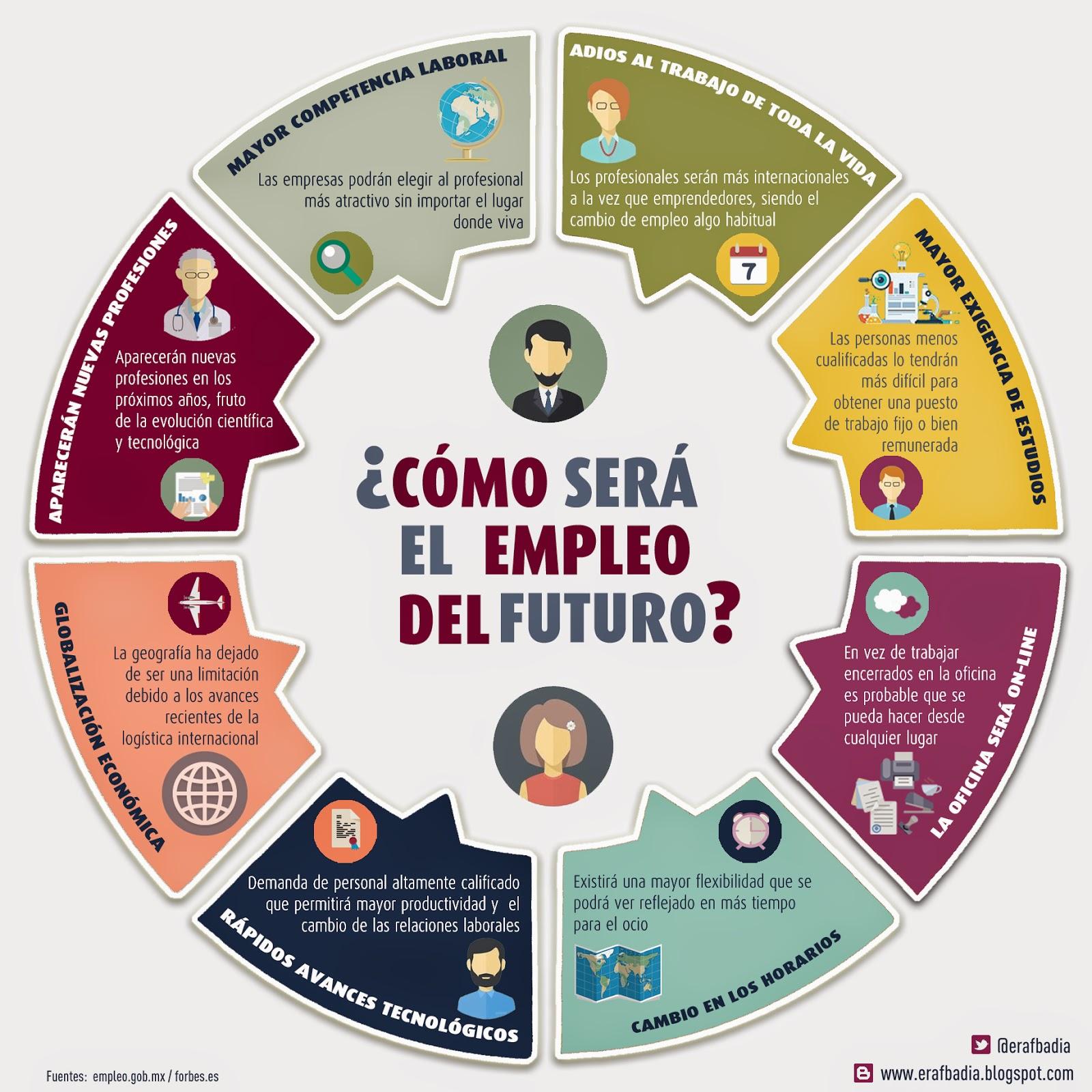 ¿Cómo será el empleo del futuro?
