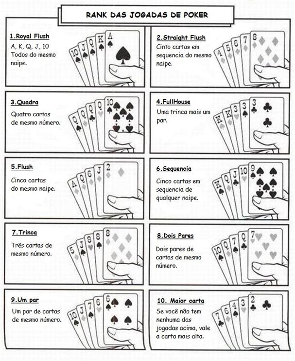 Ordem das jogadas no poker