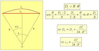 reducción de la distancia de la cuerda al arco del elipoide