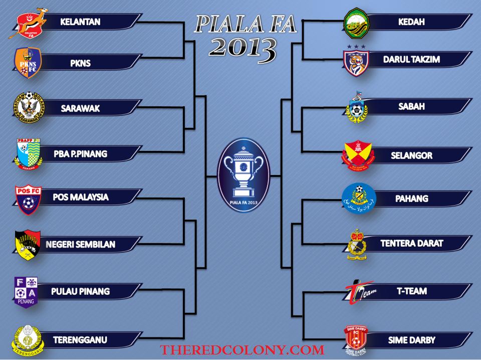 Jadual Perlawanan Piala FA 2013 Kelantan | Pusingan Kedua