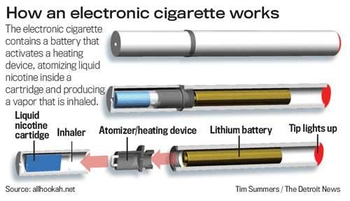 Rokok Elektronik adalah salah
