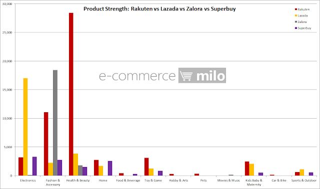 Product Strength: Rakuten vs Lazada vs Zalora vs Superbuy