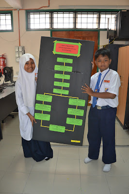 hasil kerja budak sekolah rendah