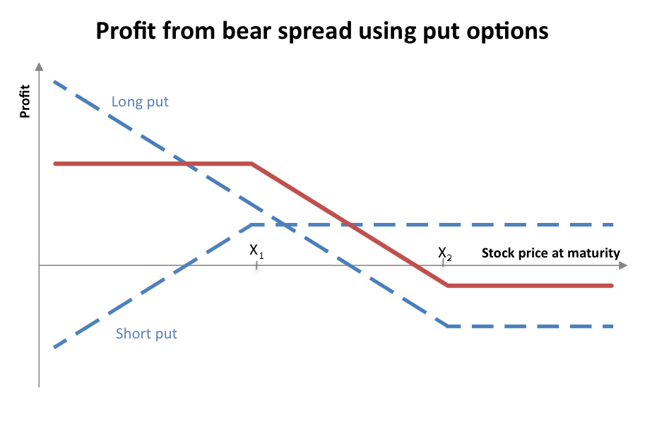 Bear spread with put options