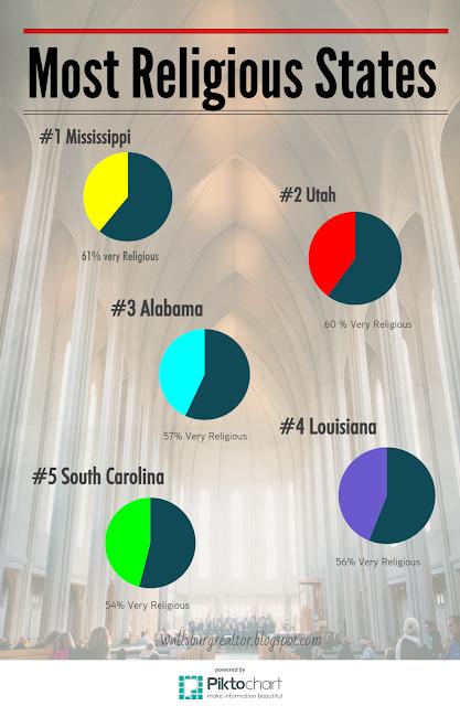Most Religious States