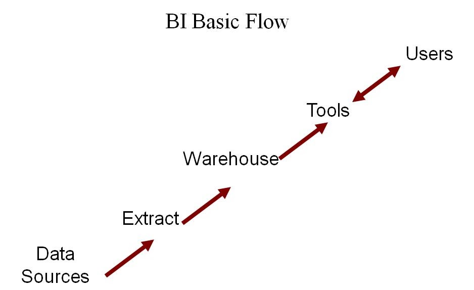 Think Simple  Basic Concepts Of Business Intelligence  Bi