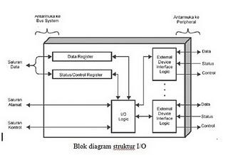 Opencomputer blok diagram piranti io dan penjelasan tujuan utama buffering adalah mendapatkan penyesuaian data sehubungan perbedaan laju transfer data dari perangkat peripheral dengan kecepatan pengolahan ccuart Images