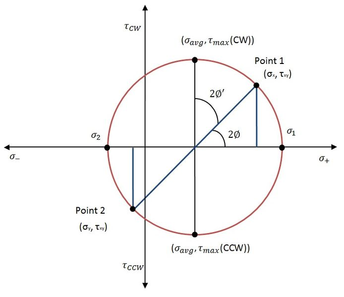 how to find the scaler equation using cross product