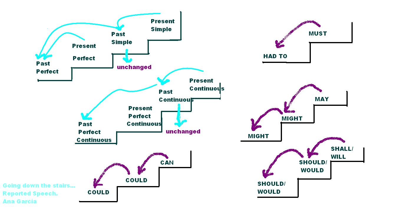 essay on power of indirect speech Changes in pronoun in indirect speech the pronoun (subject) of the reported speech is changed according to the pronoun of reporting verb or object (person) of.