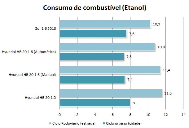 Hyundai HB 20 1.0 e 1.6 - consumo