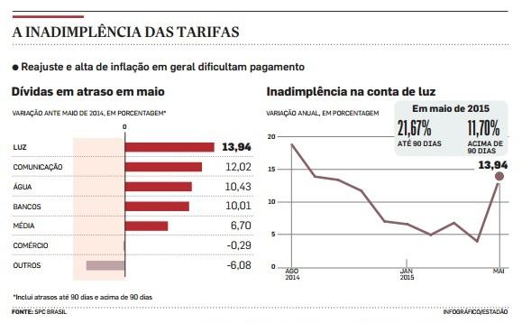 inadimplência das tarifas
