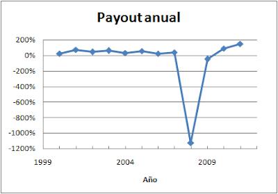 Payout anual Acerinox