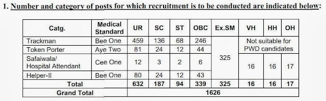 Vacancy DetailsTrackman Recruitment RRC 2013