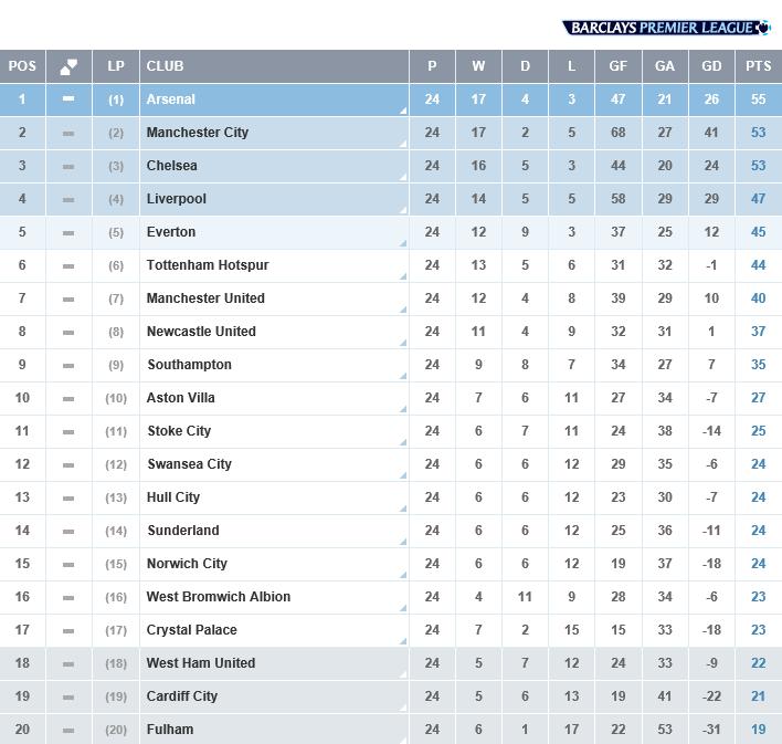 Liga Inggris, Hasil, Pekan 24, Klasemen Liga Inggris