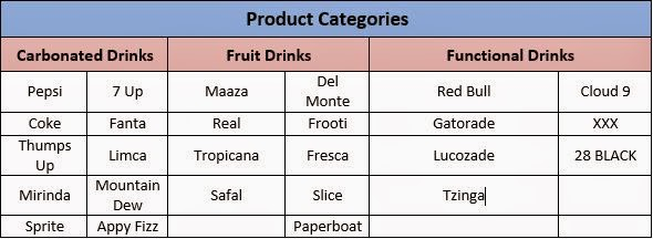 growth strategies in soft drinks Soft drinks available in  one of the significant factors which participate in the growth of the soft drinks packaging market is  market shares and strategies.