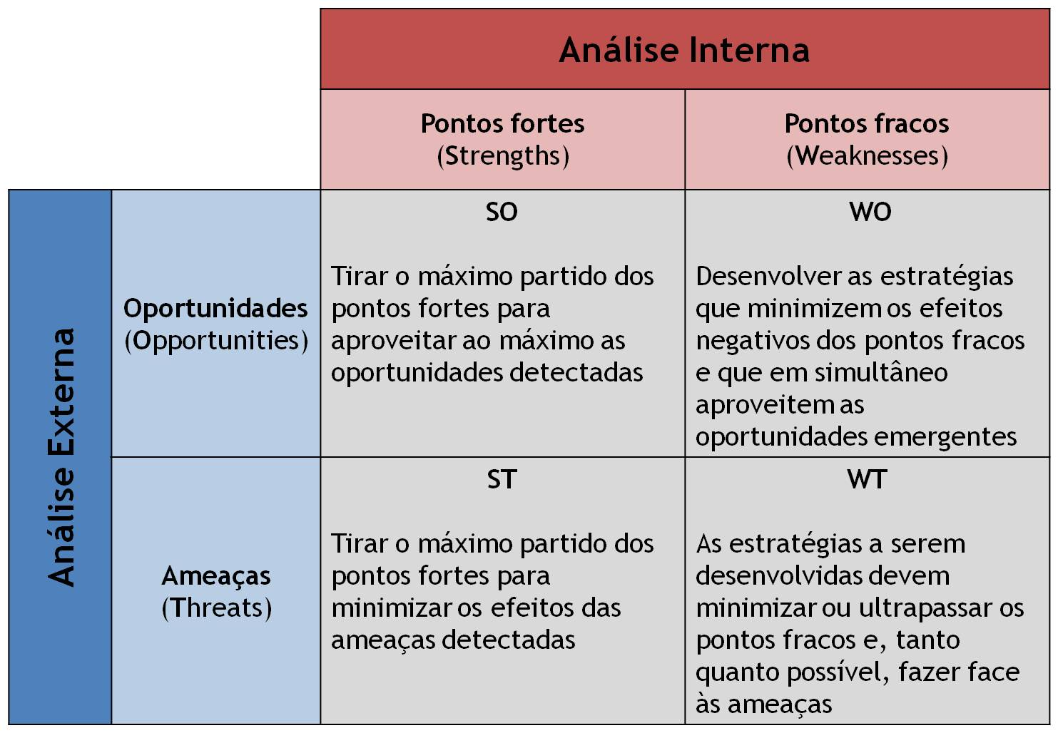 brazil swot Brazil, officially the federative republic of brazil, is the largest country in both south america and the latin american region it is the world's 5th largest country, both by geographical area and by population.