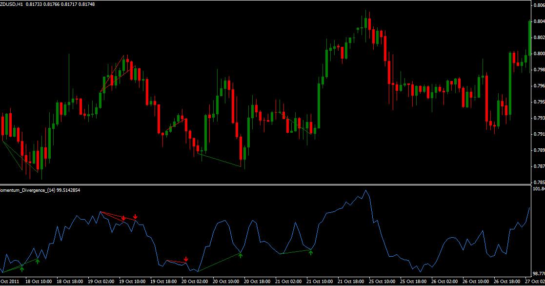 Forex momentum divergence indicator