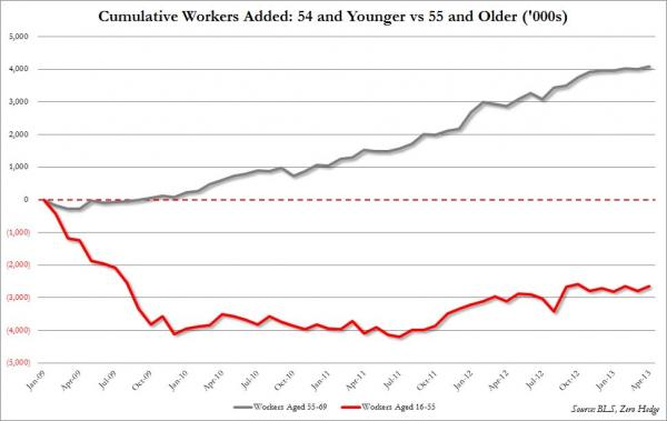 April Employment Increase: Nothing But Menial Jobs - Retirees Remaining In The Workforce