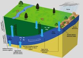 Aquífero Guaraní -Água de boa qualidade ATÉ QUANDO!