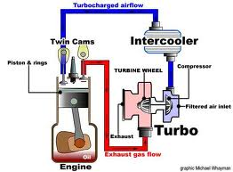 The Answers How Turbocharged Engine Works And Can You