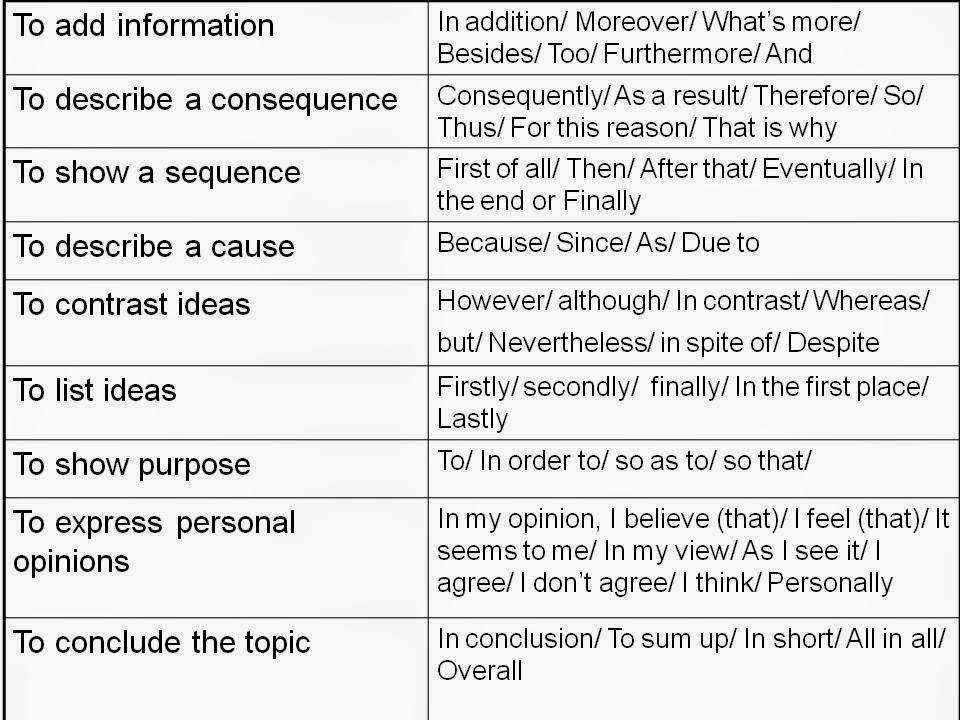 Self-Esteem Essay Introduction